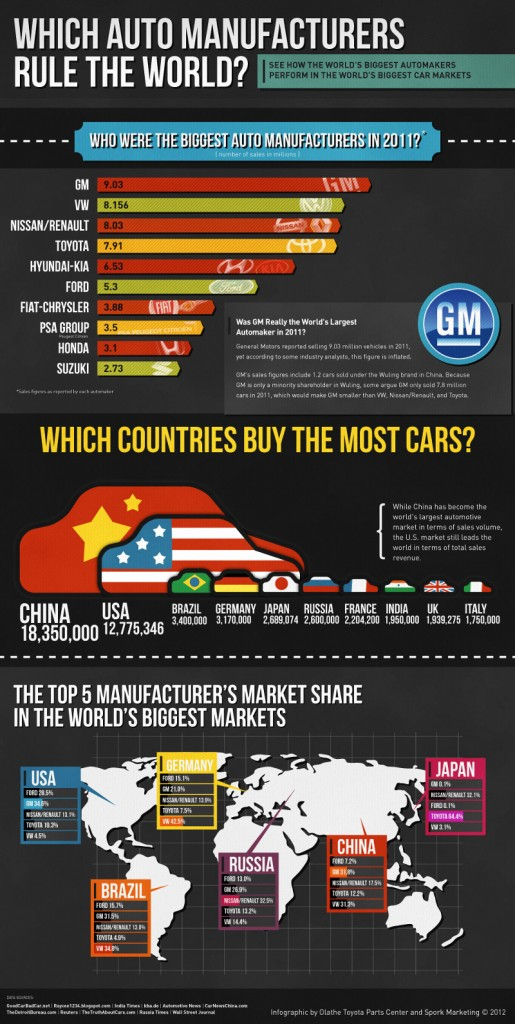 Which Automaker Dominated the World Markets in 2011?